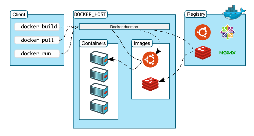 Rocker – explanation and motivation for Docker containers usage in applications development
