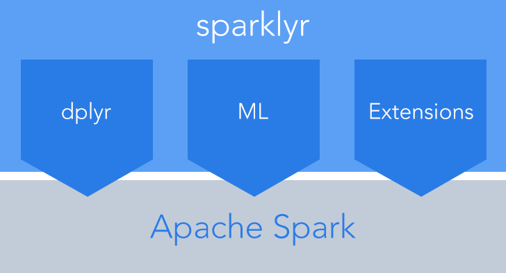 Extending sparklyr to Compute Cost for K-means on YARN Cluster with Spark ML Library